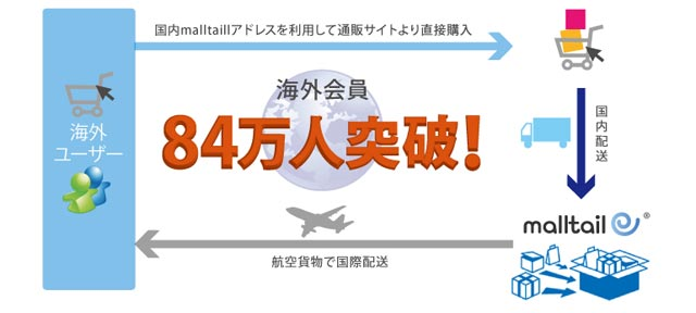 malltailモールテール会員は世界に84万人!